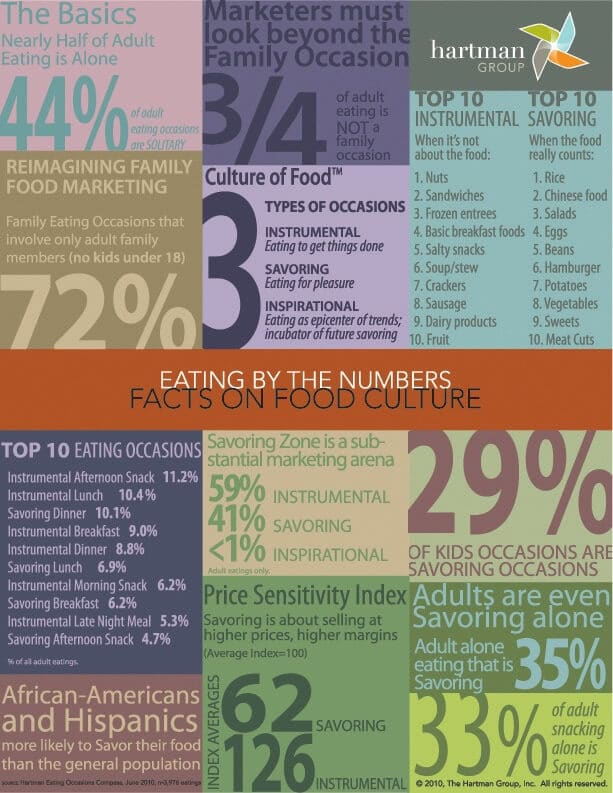 Facts on Food Culture