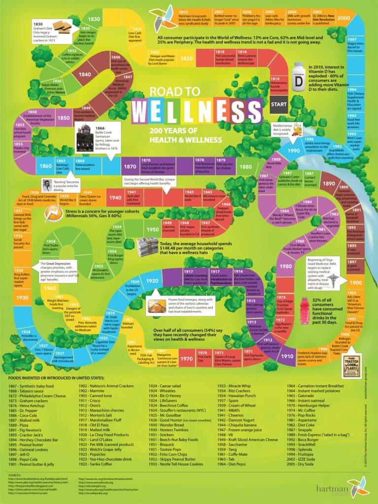 200 years of health and wellness