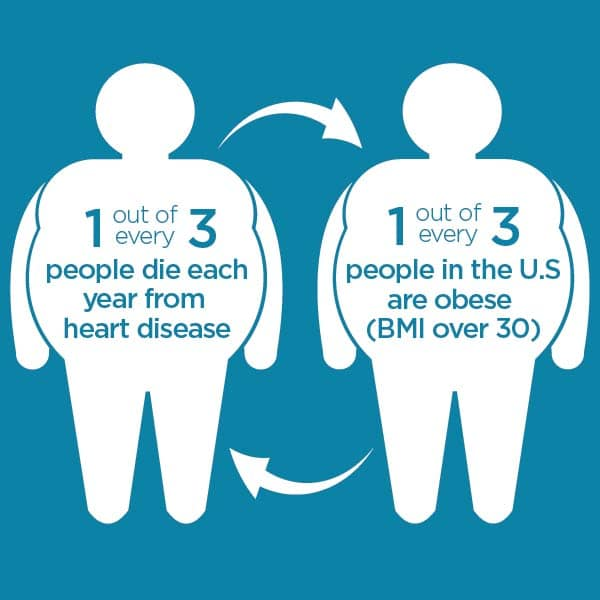Heart Disease Facts and Numbers